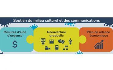 Plan de relance économique du milieu culturel